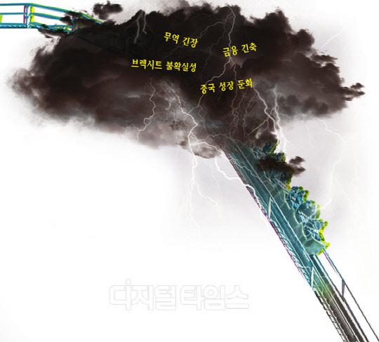 럭비공 트럼프·성장 내리막 중국… 세계경제 `퍼펙트 스톰`